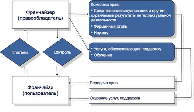 договор коммерческой концессии франчайзинг образец
