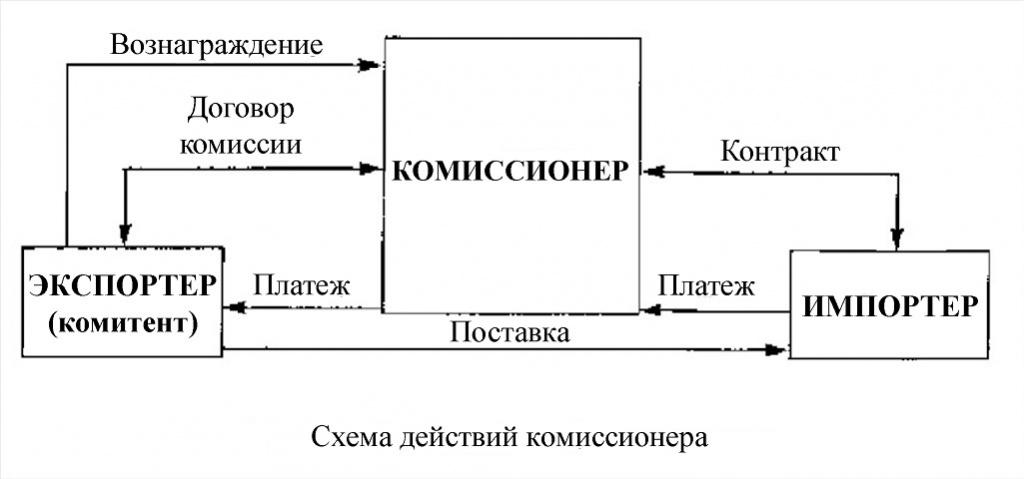 схема договора комиссии